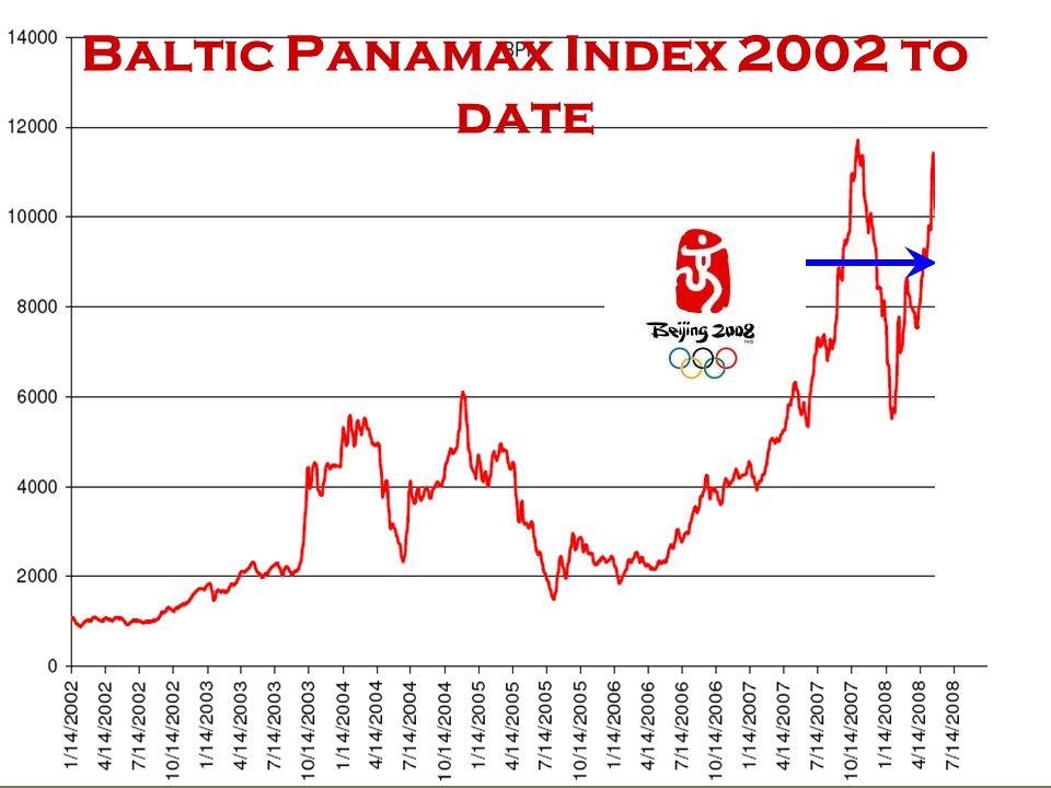 Baltic Panamax Index 2002 to date