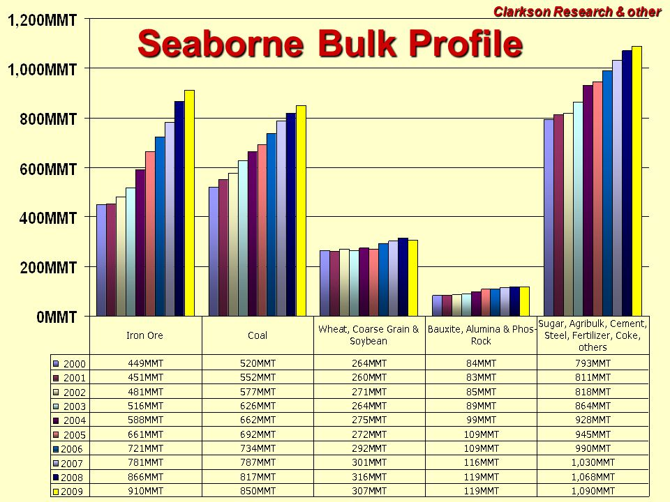 Seaborne Bulk Profile Clarkson Research & other