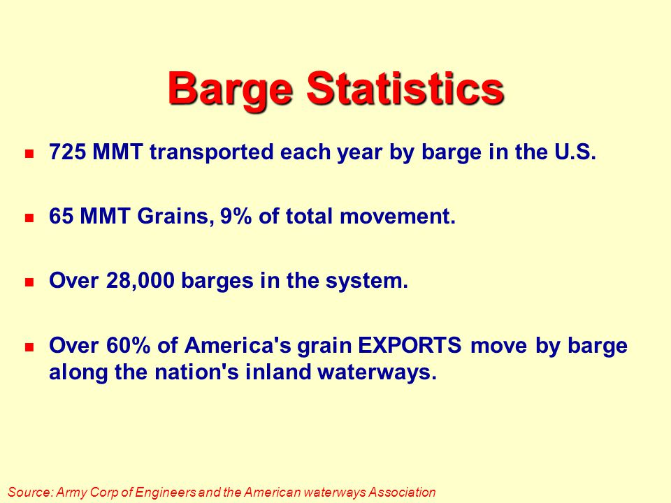 Barge Statistics 725 MMT transported each year by barge in the U.S.