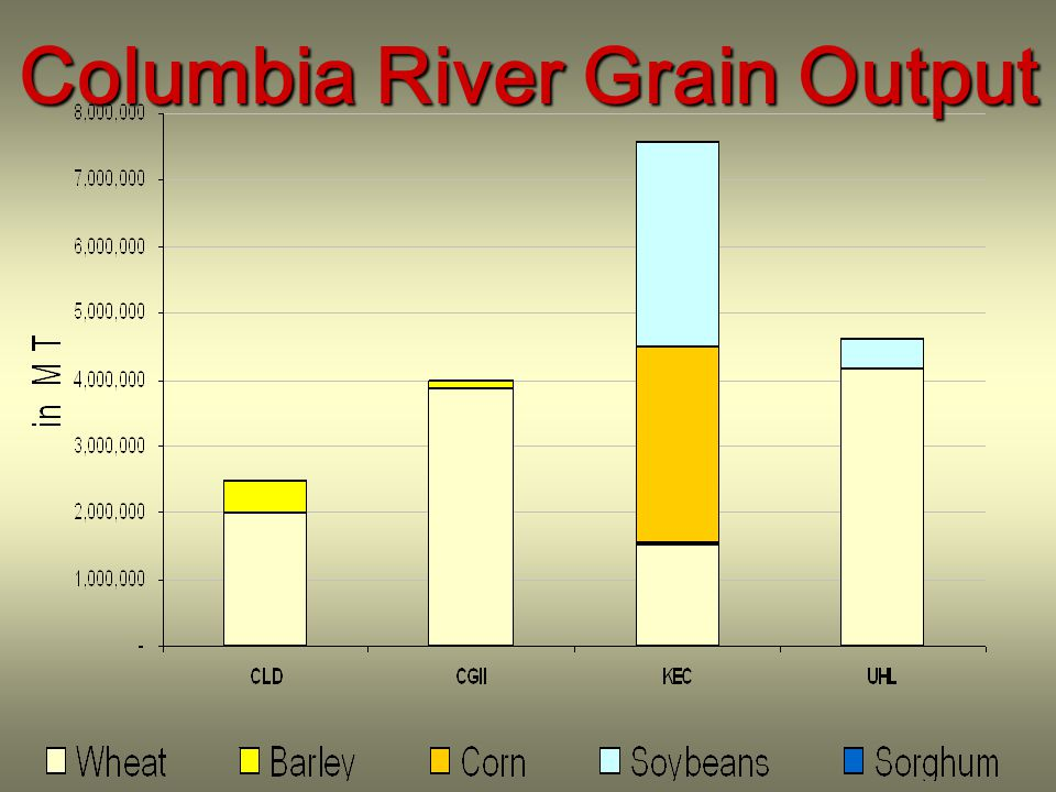 Columbia River Grain Output