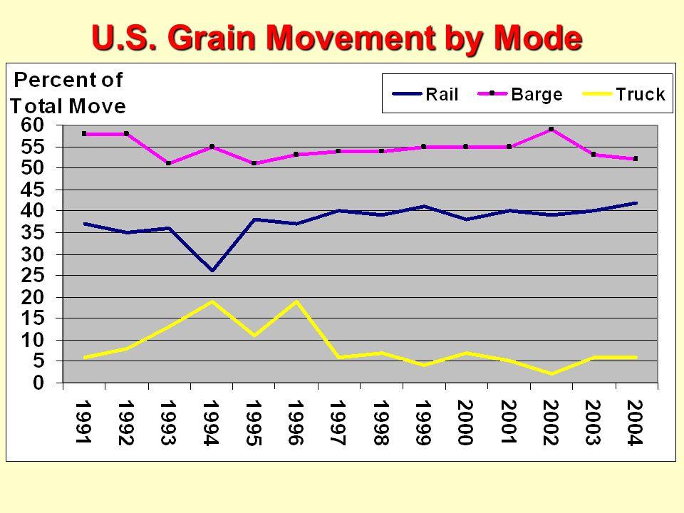 U.S. Grain Movement by Mode