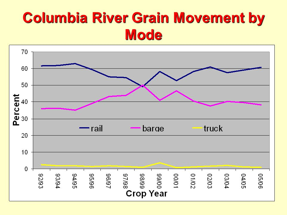 Columbia River Grain Movement by Mode