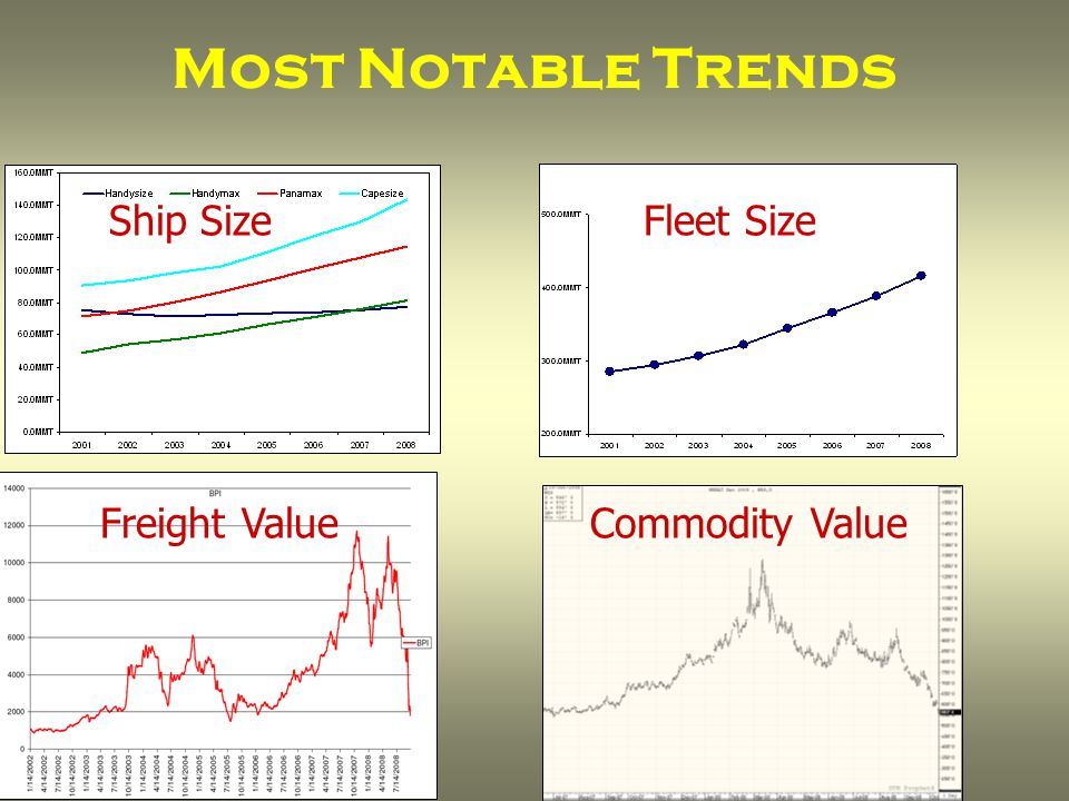 Most Notable Trends Ship SizeFleet Size Freight ValueCommodity Value