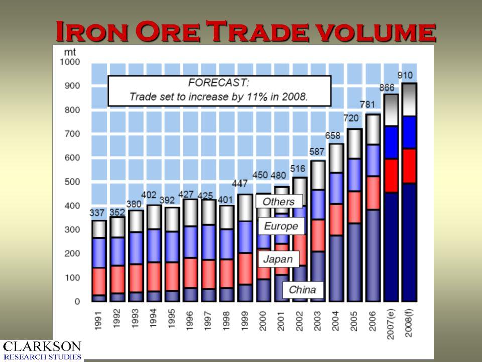 Iron Ore Trade volume
