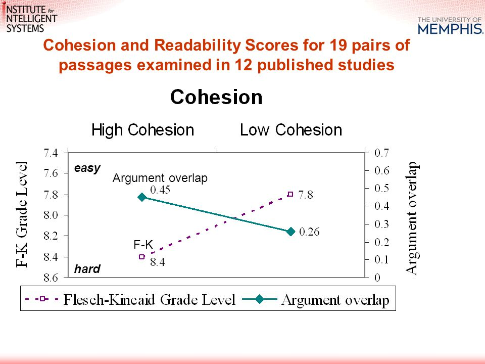 Argument overlap F-K easy hard Cohesion and Readability Scores for 19 pairs of passages examined in 12 published studies