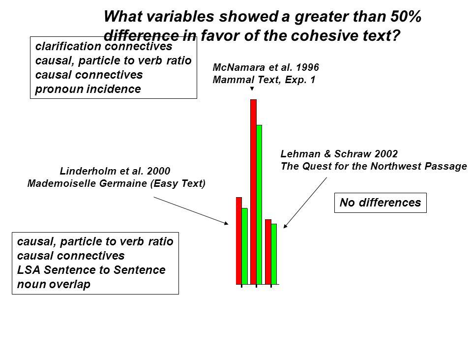 Linderholm et al.2000 Mademoiselle Germaine (Easy Text) McNamara et al.