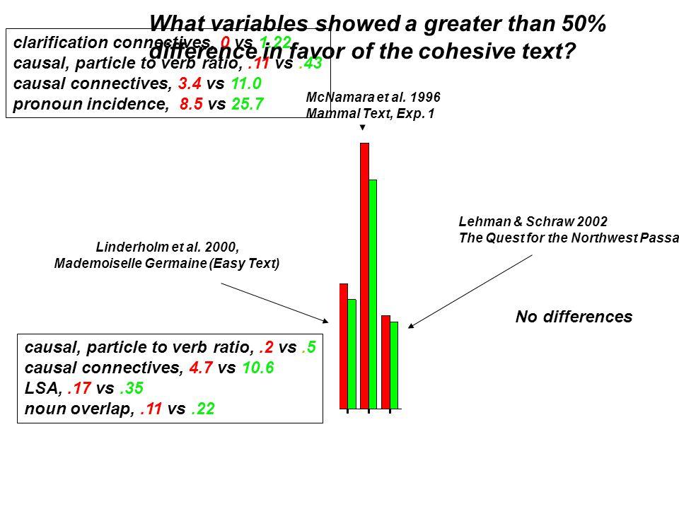 Linderholm et al.2000, Mademoiselle Germaine (Easy Text) McNamara et al.