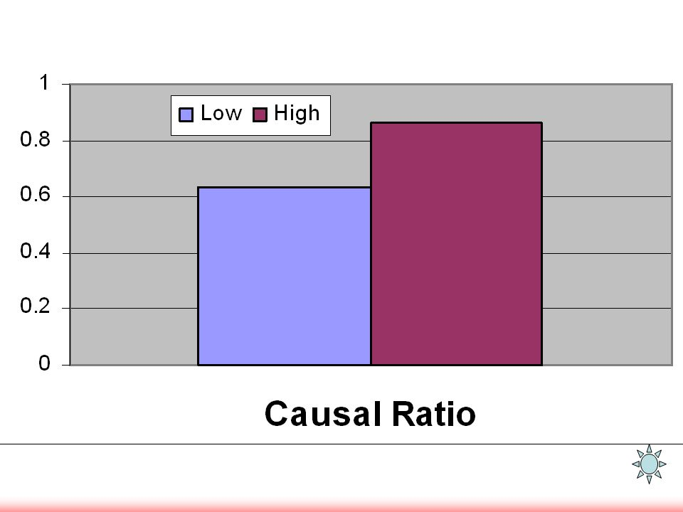 Causal Ratio
