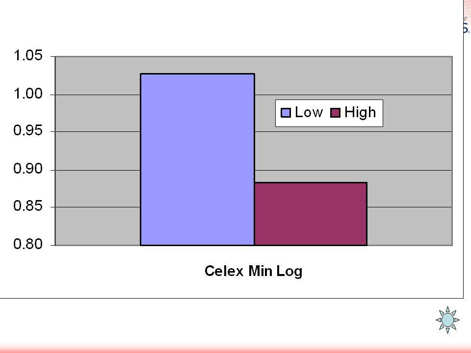 Celex