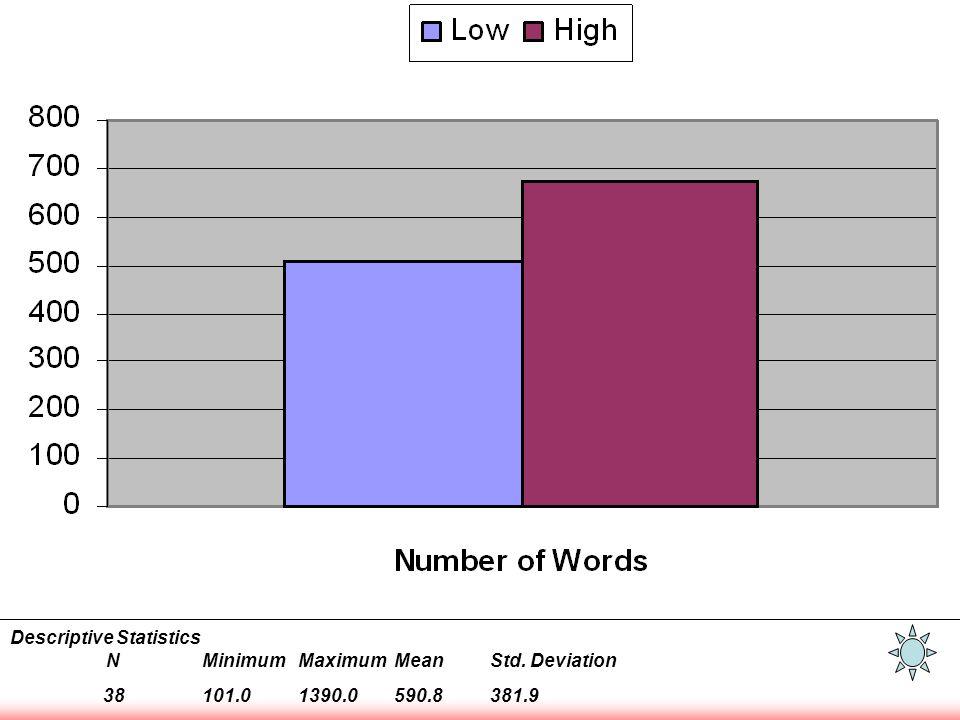 Number of Words Descriptive Statistics NMinimumMaximumMeanStd. Deviation 38101.01390.0590.8381.9