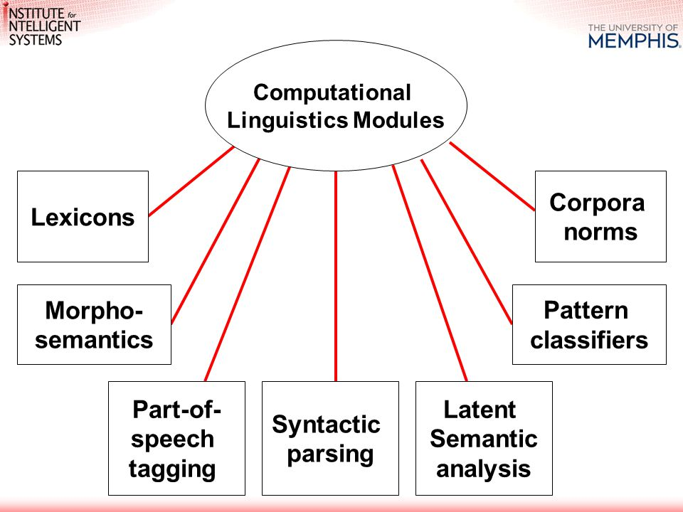 Computational Linguistics Modules Lexicons Morpho- semantics Part-of- speech tagging Syntactic parsing Latent Semantic analysis Pattern classifiers Corpora norms