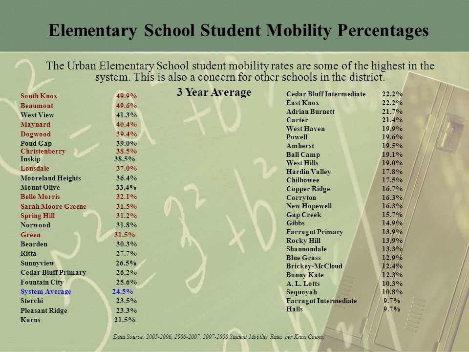 Elementary School Student Mobility Percentages South Knox 49.9% Beaumont 49.6% West View 41.3% Maynard 40.4% Dogwood 39.4% Pond Gap 39.0% Christenberry 38.5% Inskip 38.5% Lonsdale 37.0% Mooreland Heights 36.4% Mount Olive 33.4% Belle Morris 32.1% Sarah Moore Greene 31.5% Spring Hill 31.2% Norwood 31.8% Green 31.5% Bearden 30.3% Ritta 27.7% Sunnyview 26.5% Cedar Bluff Primary 26.2% Fountain City 25.6% System Average 24.5% Sterchi 23.5% Pleasant Ridge 23.3% Karns 21.5% Cedar Bluff Intermediate 22.2% East Knox 22.2% Adrian Burnett 21.7% Carter 21.4% West Haven 19.9% Powell 19.6% Amherst 19.5% Ball Camp 19.1% West Hills 19.0% Hardin Valley 17.8% Chilhowee 17.5% Copper Ridge 16.7% Corryton 16.3% New Hopewell 16.3% Gap Creek 15.7% Gibbs 14.9% Farragut Primary 13.9% Rocky Hill 13.9% Shannondale 13.3% Blue Grass 12.9% Brickey-McCloud 12.4% Bonny Kate 12.3% A.