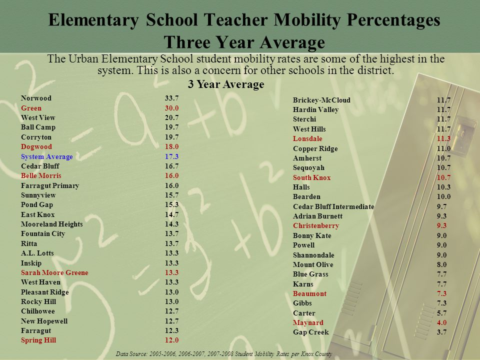 Elementary School Teacher Mobility Percentages Three Year Average Norwood33.7 Green30.0 West View20.7 Ball Camp19.7 Corryton19.7 Dogwood18.0 System Average17.3 Cedar Bluff16.7 Belle Morris16.0 Farragut Primary16.0 Sunnyview15.7 Pond Gap15.3 East Knox14.7 Mooreland Heights14.3 Fountain City13.7 Ritta13.7 A.L.