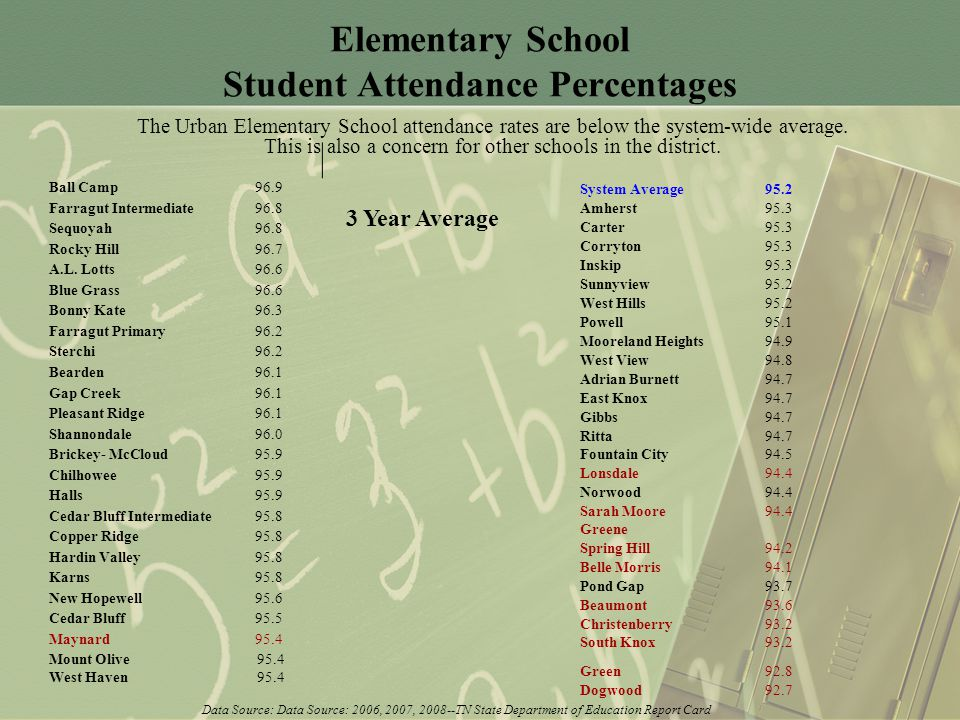 Elementary School Student Attendance Percentages The Urban Elementary School attendance rates are below the system-wide average.