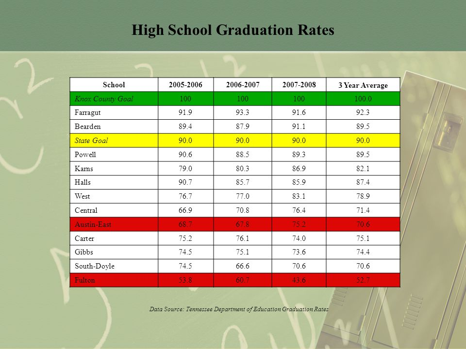 High School Graduation Rates Data Source: Tennessee Department of Education Graduation Rates School2005-20062006-20072007-2008  Year Average Knox County Goal100 100.0 Farragut91.993.391.692.3 Bearden89.487.991.189.5 State Goal90.0 Powell90.688.589.389.5 Karns79.080.386.982.1 Halls90.785.785.987.4 West76.777.083.178.9 Central66.970.876.471.4 Austin-East68.767.875.270.6 Carter75.276.174.075.1 Gibbs74.575.173.674.4 South-Doyle74.566.670.6 Fulton53.860.743.652.7