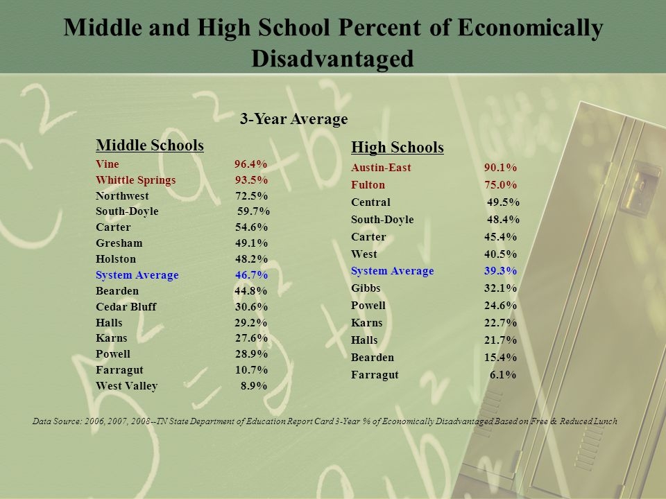 Middle and High School Percent of Economically Disadvantaged Middle Schools Vine 96.4% Whittle Springs 93.5% Northwest 72.5% South-Doyle 59.7% Carter 54.6% Gresham 49.1% Holston 48.2% System Average 46.7% Bearden 44.8% Cedar Bluff 30.6% Halls 29.2% Karns 27.6% Powell 28.9% Farragut 10.7% West Valley 8.9% High Schools Austin-East90.1% Fulton75.0% Central 49.5% South-Doyle 48.4% Carter45.4% West40.5% System Average 39.3% Gibbs32.1% Powell24.6% Karns22.7% Halls21.7% Bearden15.4% Farragut 6.1% 3-Year Average Data Source: 2006, 2007, 2008--TN State Department of Education Report Card 3-Year % of Economically Disadvantaged Based on Free & Reduced Lunch