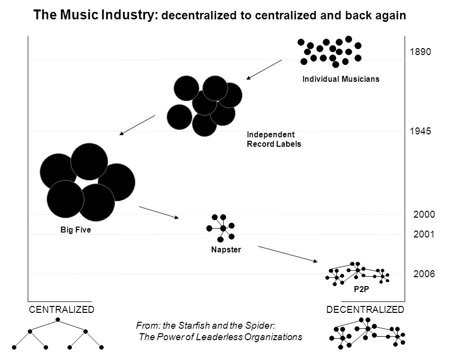 The Music Industry: decentralized to centralized and back again 1890 1945 2000 2001 2006 CENTRALIZEDDECENTRALIZED Individual Musicians Independent Record Labels Big Five Napster P2P From: the Starfish and the Spider: The Power of Leaderless Organizations