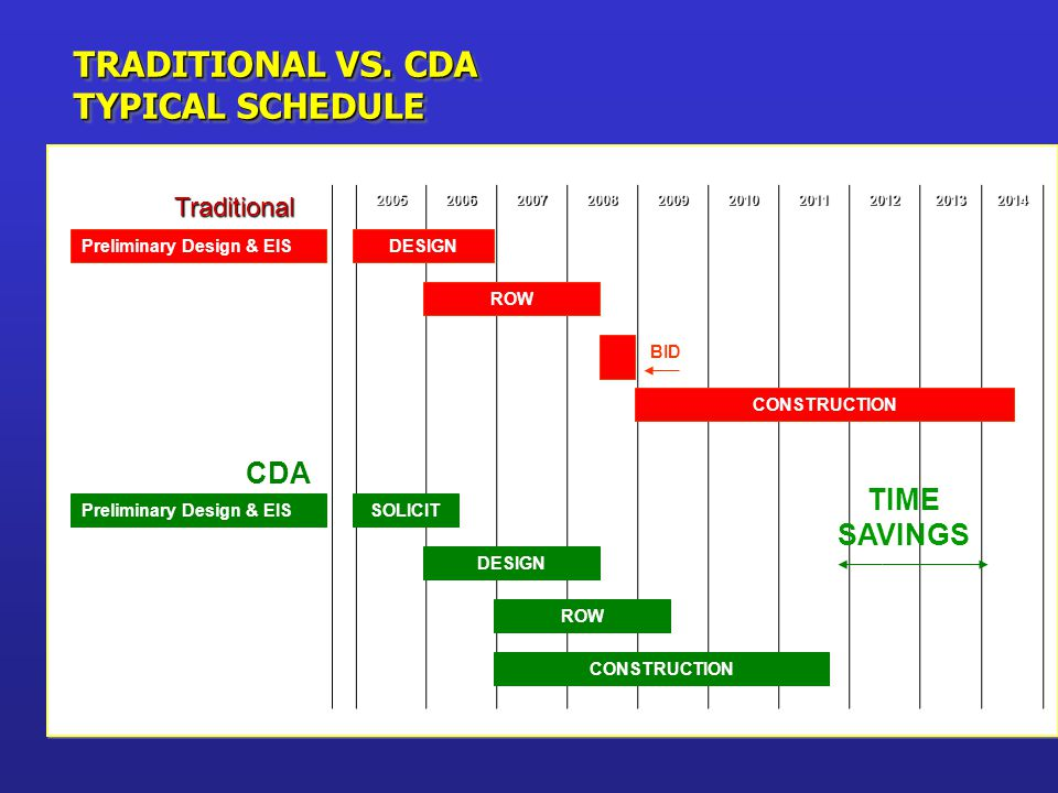 TRADITIONAL VS. CDA TYPICAL SCHEDULE Traditional Traditional2005200620072008200920102011201220132014 Preliminary Design & EISDESIGN ROW BID CONSTRUCTI
