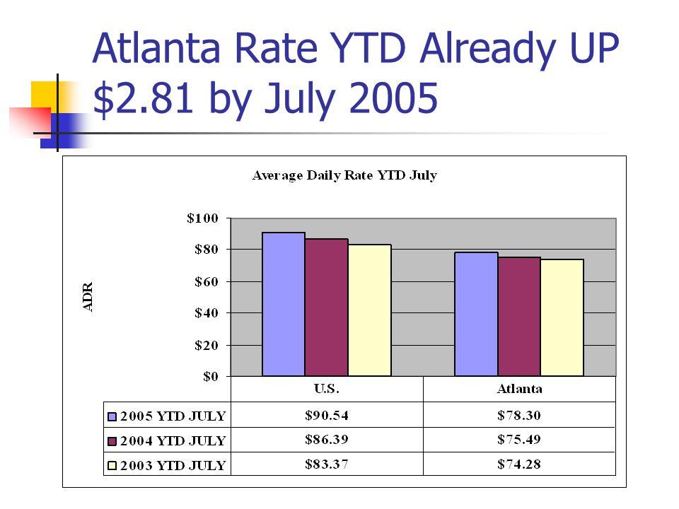 Atlanta Rate YTD Already UP $2.81 by July 2005