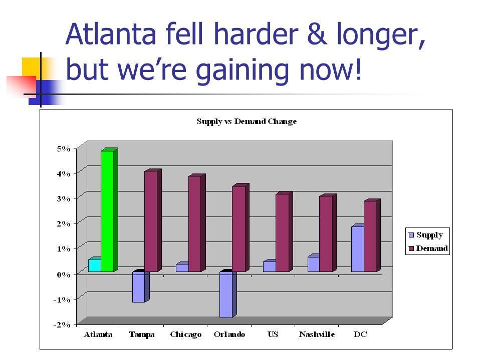 Atlanta fell harder & longer, but we're gaining now!