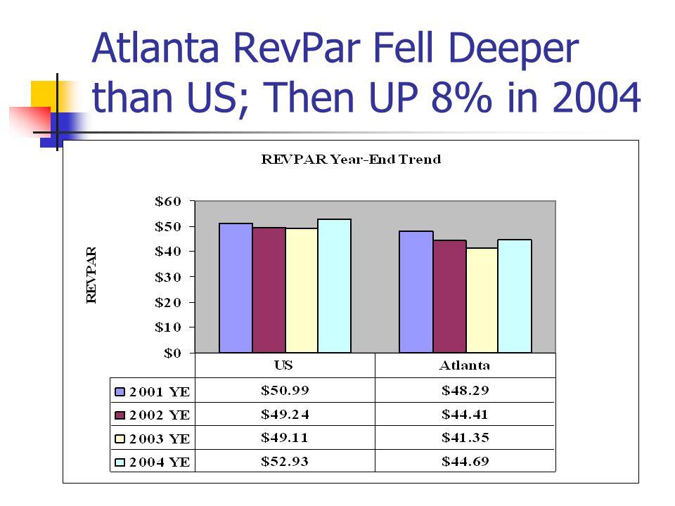 Atlanta RevPar Fell Deeper than US; Then UP 8% in 2004