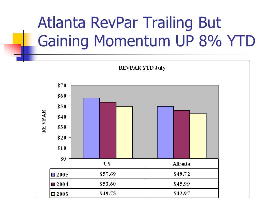 Atlanta RevPar Trailing But Gaining Momentum UP 8% YTD