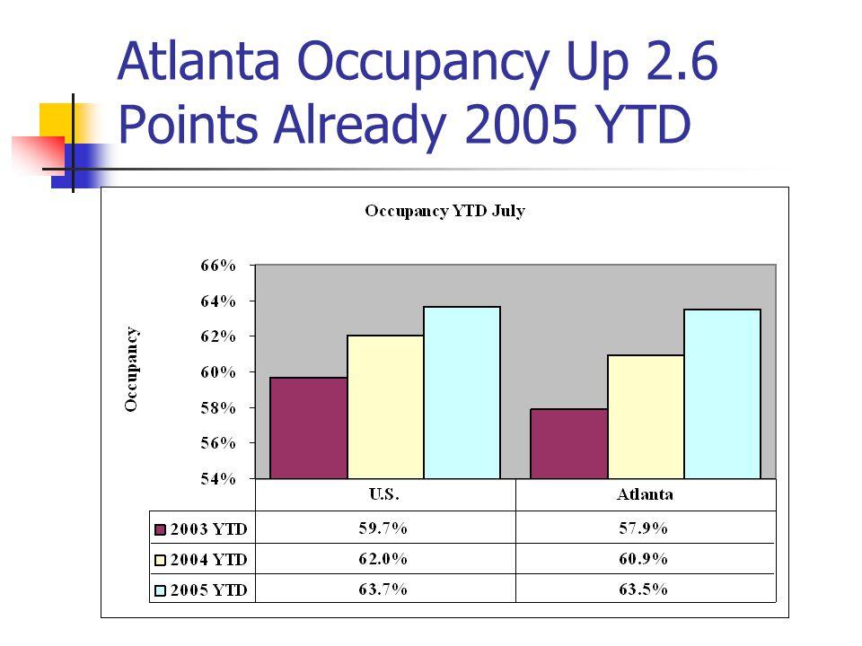 Atlanta Occupancy Up 2.6 Points Already 2005 YTD