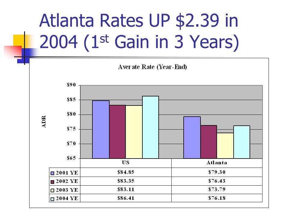 Atlanta Rates UP $2.39 in 2004 (1 st Gain in 3 Years)