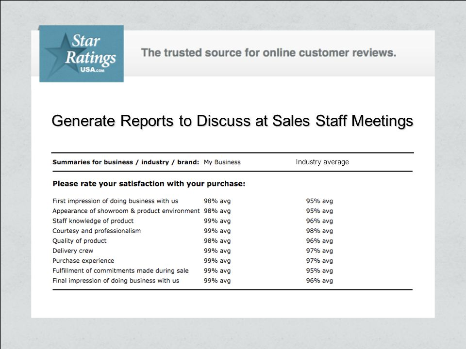 Generate Reports to Discuss at Sales Staff Meetings Industry average