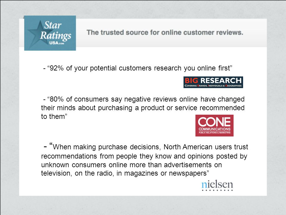 """- """"92% of your potential customers research you online first"""" - """"80% of consumers say negative reviews online have changed their minds about purchasin"""