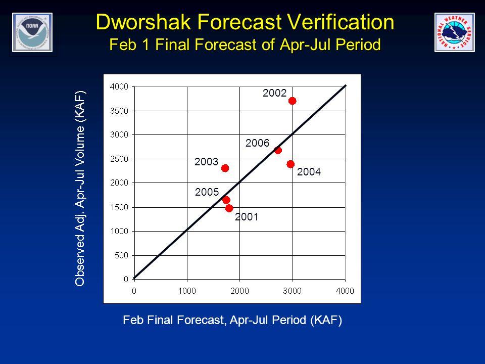 Dworshak Forecast Verification Feb 1 Final Forecast of Apr-Jul Period 2001 2003 2002 2005 2004 2006 Feb Final Forecast, Apr-Jul Period (KAF) Observed