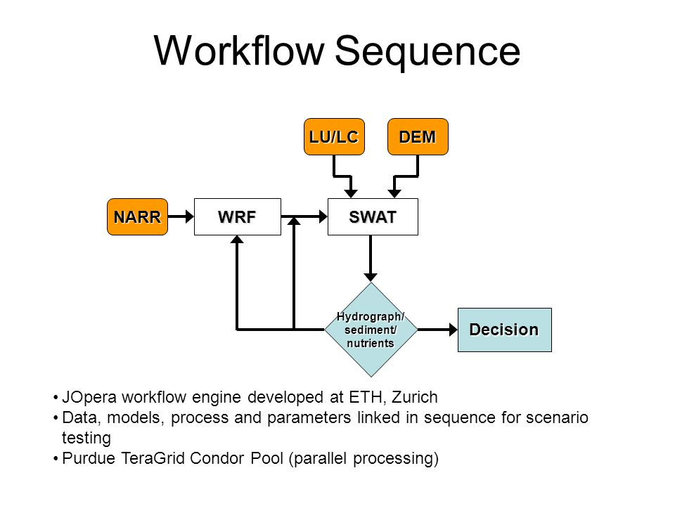 NARRWRFSWAT LU/LCDEM Hydrograph/sediment/nutrients Decision Workflow Sequence JOpera workflow engine developed at ETH, Zurich Data, models, process and parameters linked in sequence for scenario testing Purdue TeraGrid Condor Pool (parallel processing)