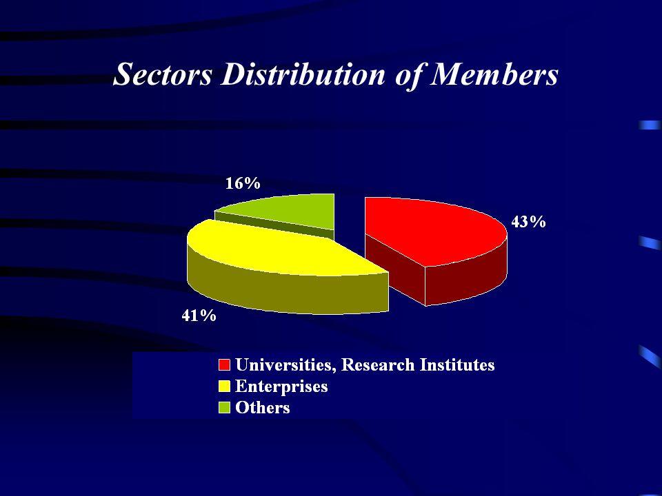 Sectors Distribution of Members