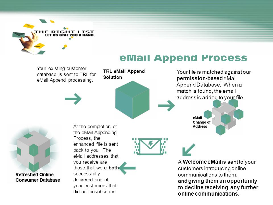 TRL eMail Append Solution Your file is matched against our permission-based eMail Append Database.