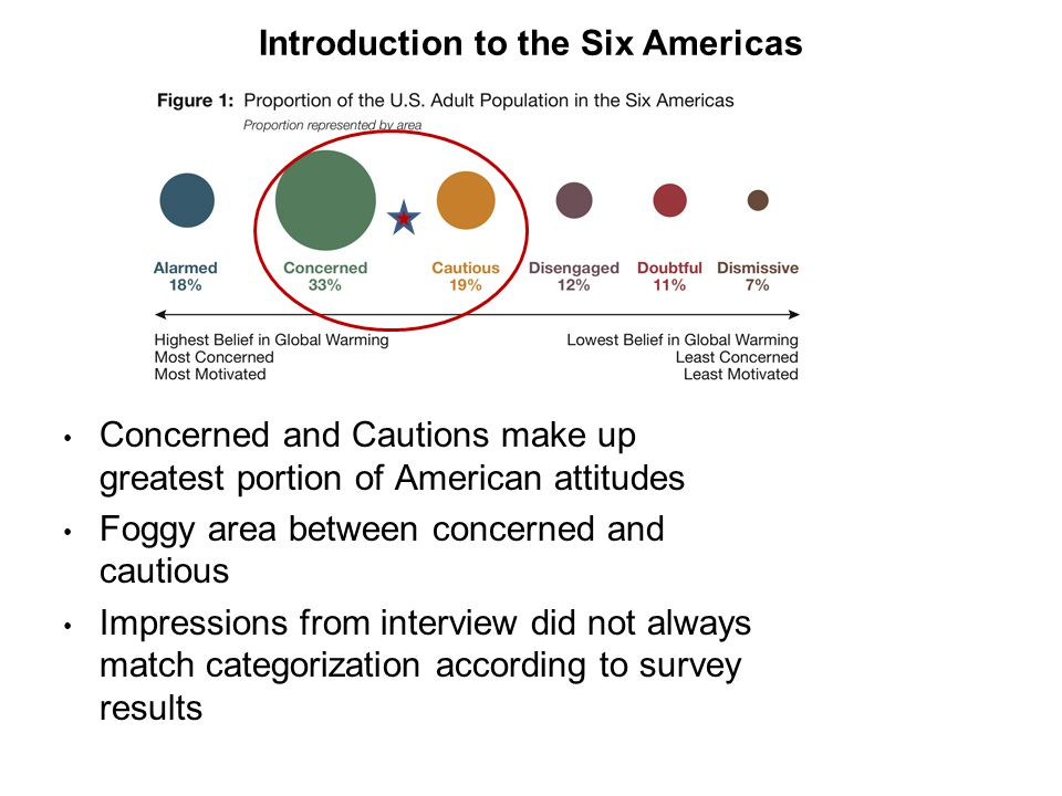 Concerned and Cautions make up greatest portion of American attitudes Foggy area between concerned and cautious Impressions from interview did not always match categorization according to survey results Introduction to the Six Americas
