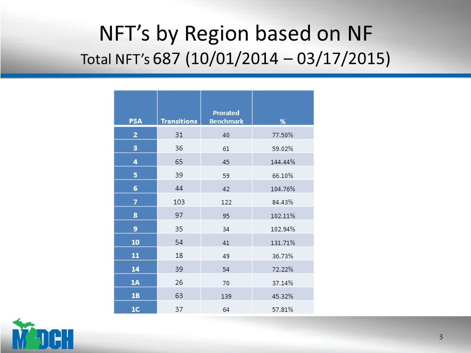 NFT's by Region based on NF Total NFT's 687 (10/01/2014 – 03/17/2015) 3 PSATransitions Prorated Benchmark% 231 4077.50% 336 6159.02% 465 45144.44% 539 5966.10% 644 42104.76% 7103 12284.43% 897 95102.11% 935 34102.94% 1054 41131.71% 1118 4936.73% 1439 5472.22% 1A26 7037.14% 1B63 13945.32% 1C37 6457.81%