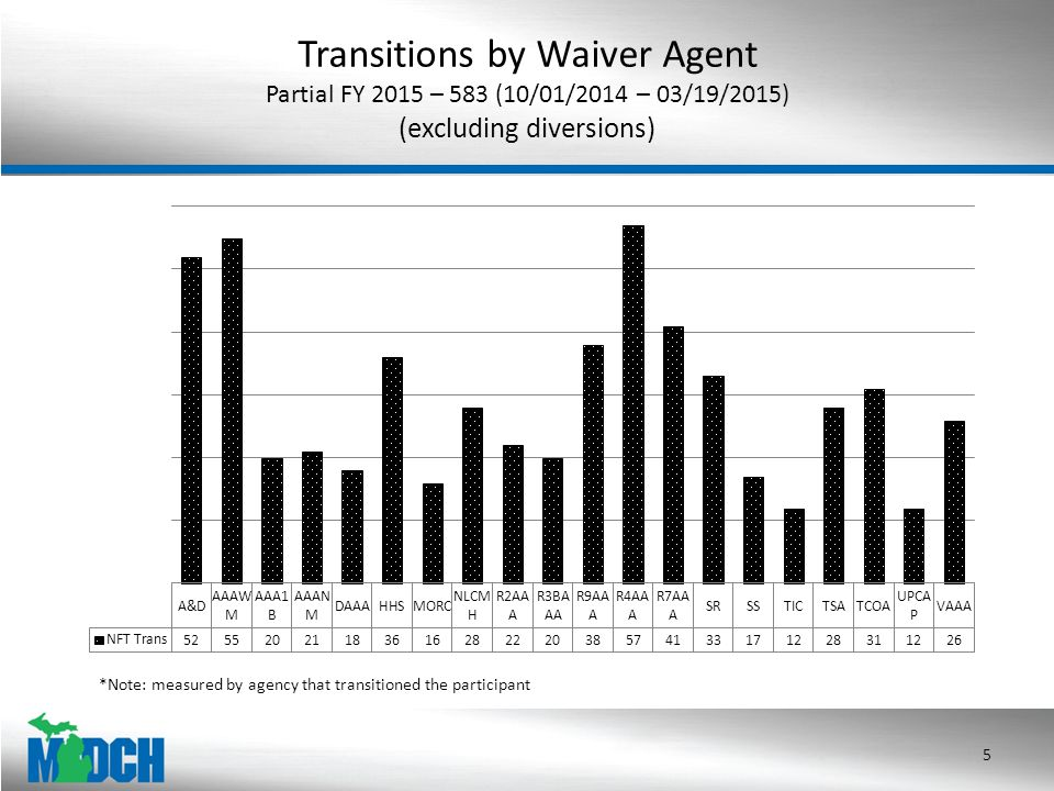 Transitions by Waiver Agent Partial FY 2015 – 583 (10/01/2014 – 03/19/2015) (excluding diversions) 5 *Note: measured by agency that transitioned the participant