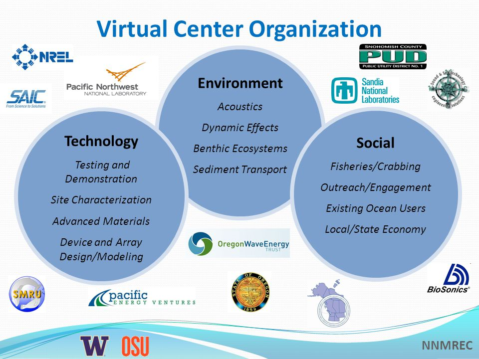 NNMREC Virtual Center Organization Environment Acoustics Dynamic Effects Benthic Ecosystems Sediment Transport Social Fisheries/Crabbing Outreach/Engagement Existing Ocean Users Local/State Economy Technology Testing and Demonstration Site Characterization Advanced Materials Device and Array Design/Modeling