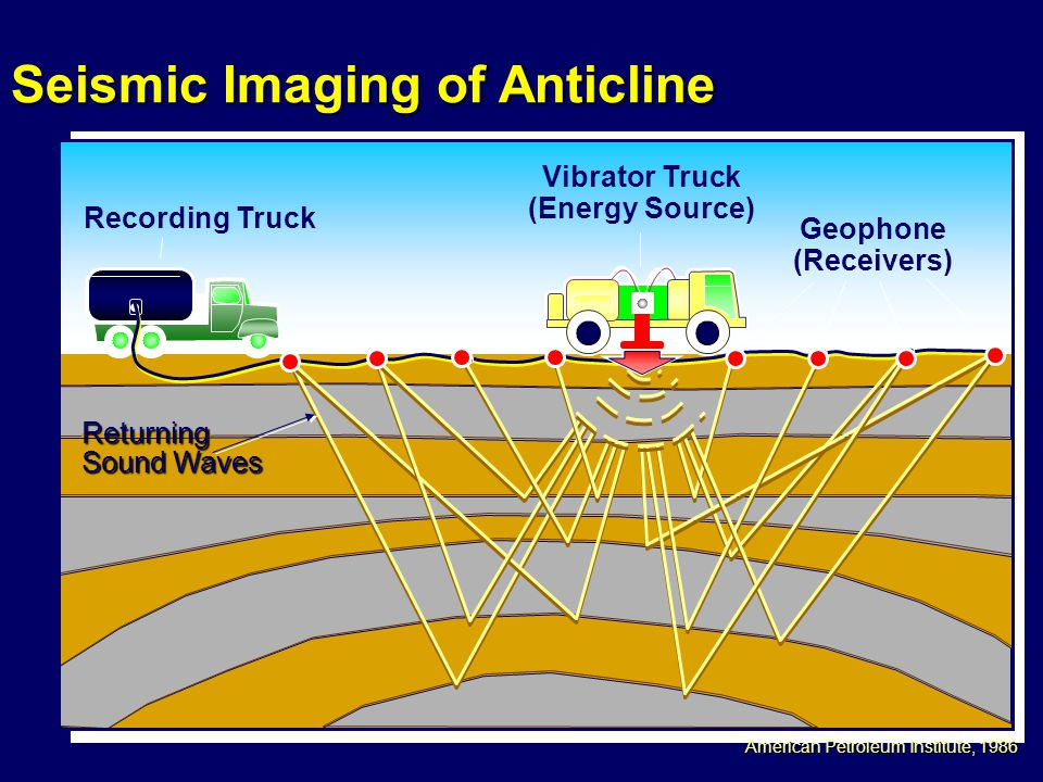 Seismic Imaging of Anticline Vibrator Truck (Energy Source) Recording Truck Geophone (Receivers) American Petroleum Institute, 1986 Returning Sound Waves