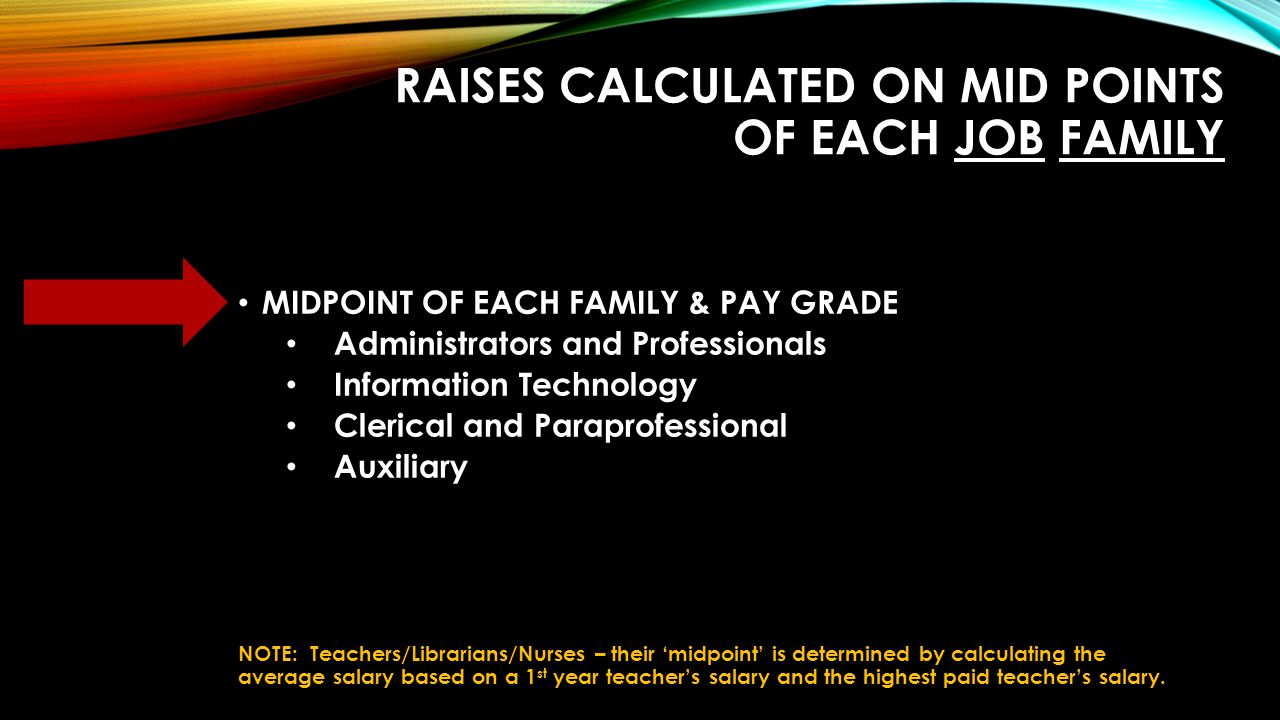 RAISES CALCULATED ON MID POINTS OF EACH JOB FAMILY MIDPOINT OF EACH FAMILY & PAY GRADE Administrators and Professionals Information Technology Clerical and Paraprofessional Auxiliary NOTE: Teachers/Librarians/Nurses – their 'midpoint' is determined by calculating the average salary based on a 1 st year teacher's salary and the highest paid teacher's salary.