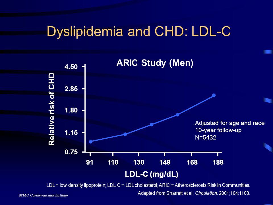 UPMC Cardiovascular Institute LaRosa JC et al.NEJM.