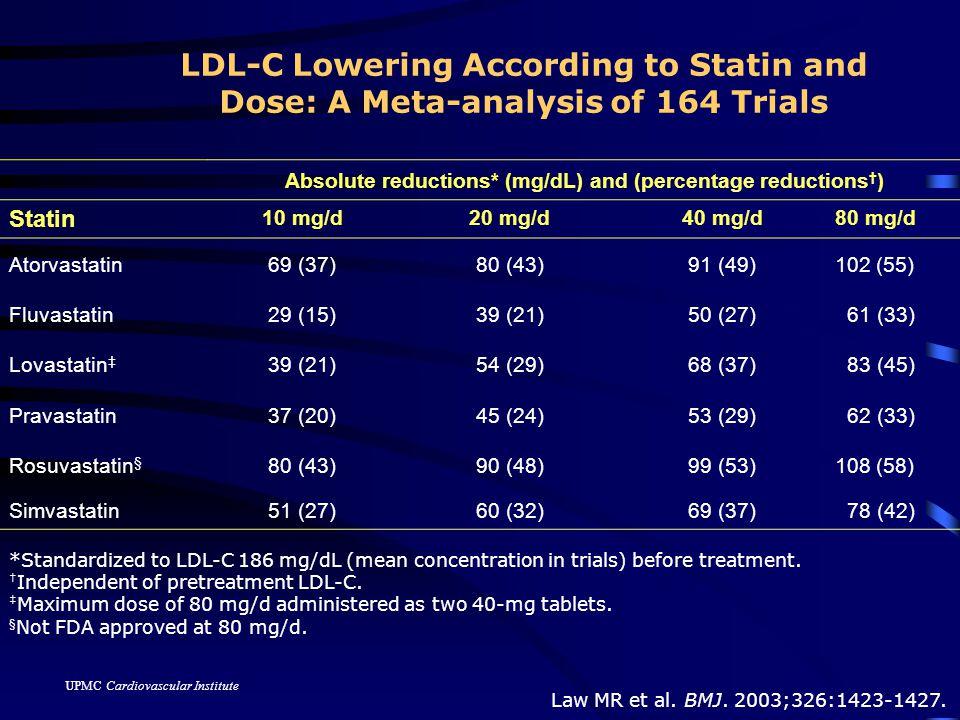 UPMC Cardiovascular Institute Law MR et al. BMJ. 2003;326:1423-1427.