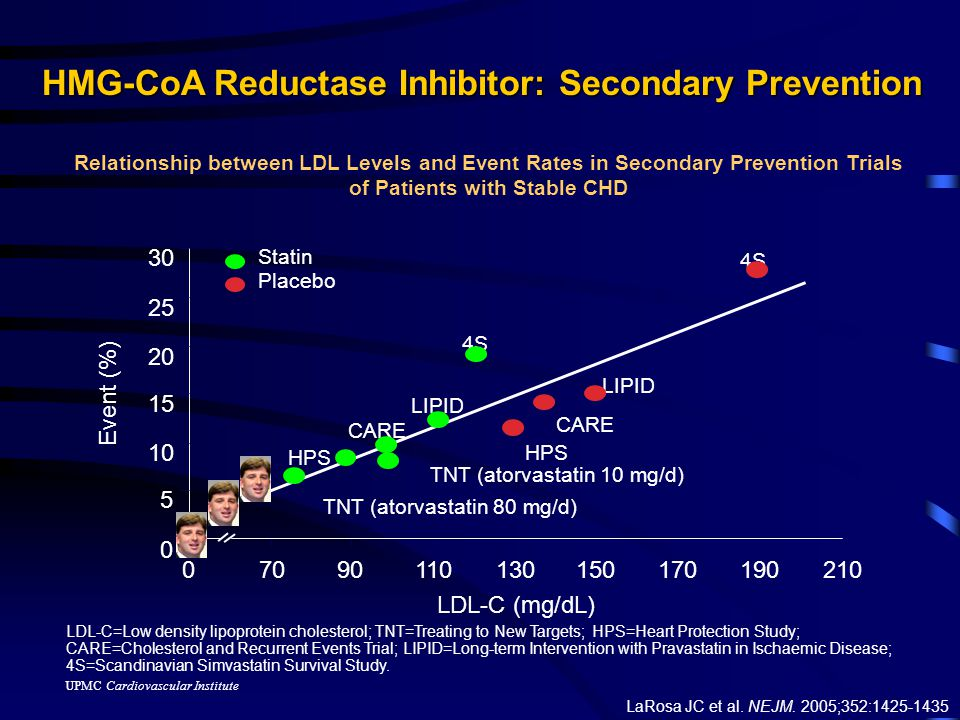 UPMC Cardiovascular Institute Estimates of risk and NNT to prevent one event with additional 30mg/dl LDL lowering Am J Cardiol 2006;98:1405–1408