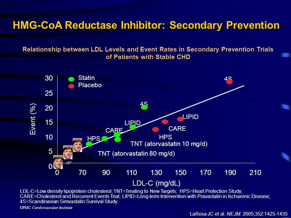 UPMC Cardiovascular Institute LaRosa JC et al. NEJM.