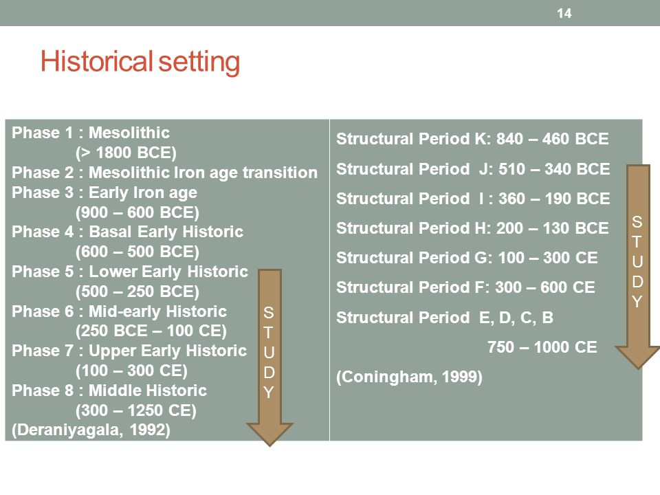 Historical setting Phase 1 : Mesolithic (> 1800 BCE) Phase 2 : Mesolithic Iron age transition Phase 3 : Early Iron age (900 – 600 BCE) Phase 4 : Basal Early Historic (600 – 500 BCE) Phase 5 : Lower Early Historic (500 – 250 BCE) Phase 6 : Mid-early Historic (250 BCE – 100 CE) Phase 7 : Upper Early Historic (100 – 300 CE) Phase 8 : Middle Historic (300 – 1250 CE) (Deraniyagala, 1992) Structural Period K: 840 – 460 BCE Structural Period J: 510 – 340 BCE Structural Period I : 360 – 190 BCE Structural Period H: 200 – 130 BCE Structural Period G: 100 – 300 CE Structural Period F: 300 – 600 CE Structural Period E, D, C, B 750 – 1000 CE (Coningham, 1999) STUDYSTUDY STUDYSTUDY 14