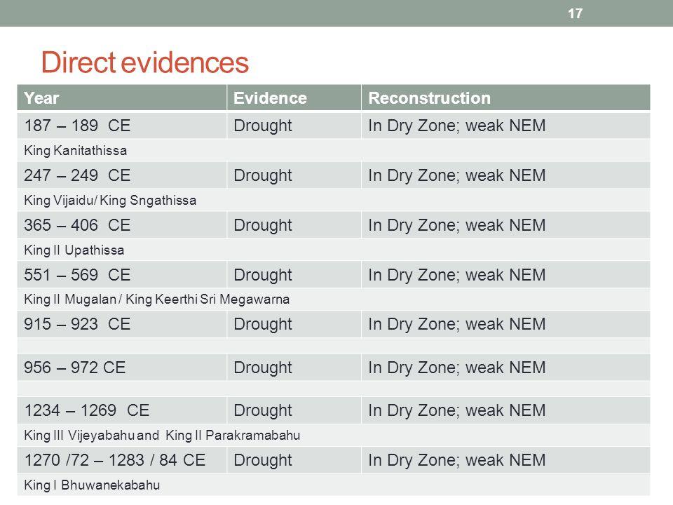 Direct evidences YearEvidenceReconstruction 187 – 189 CEDroughtIn Dry Zone; weak NEM King Kanitathissa 247 – 249 CEDroughtIn Dry Zone; weak NEM King Vijaidu/ King Sngathissa 365 – 406 CEDroughtIn Dry Zone; weak NEM King II Upathissa 551 – 569 CEDroughtIn Dry Zone; weak NEM King II Mugalan / King Keerthi Sri Megawarna 915 – 923 CEDroughtIn Dry Zone; weak NEM 956 – 972 CEDroughtIn Dry Zone; weak NEM 1234 – 1269 CEDroughtIn Dry Zone; weak NEM King III Vijeyabahu and King II Parakramabahu 1270 /72 – 1283 / 84 CEDroughtIn Dry Zone; weak NEM King I Bhuwanekabahu 17