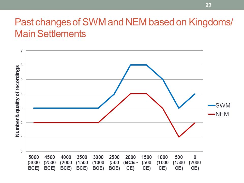 Past changes of SWM and NEM based on Kingdoms/ Main Settlements 23