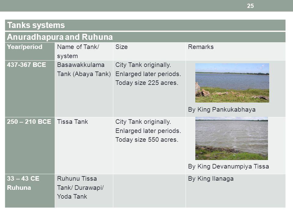 Tanks systems Anuradhapura and Ruhuna Year/period Name of Tank/ system SizeRemarks 437-367 BCE Basawakkulama Tank (Abaya Tank) City Tank originally.