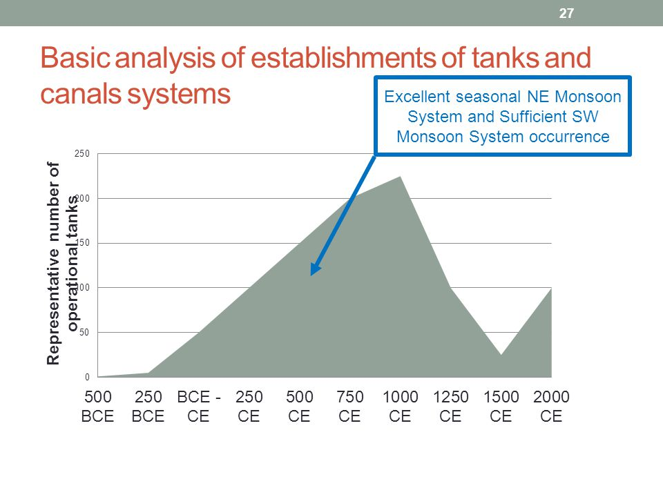 Basic analysis of establishments of tanks and canals systems 27 Excellent seasonal NE Monsoon System and Sufficient SW Monsoon System occurrence