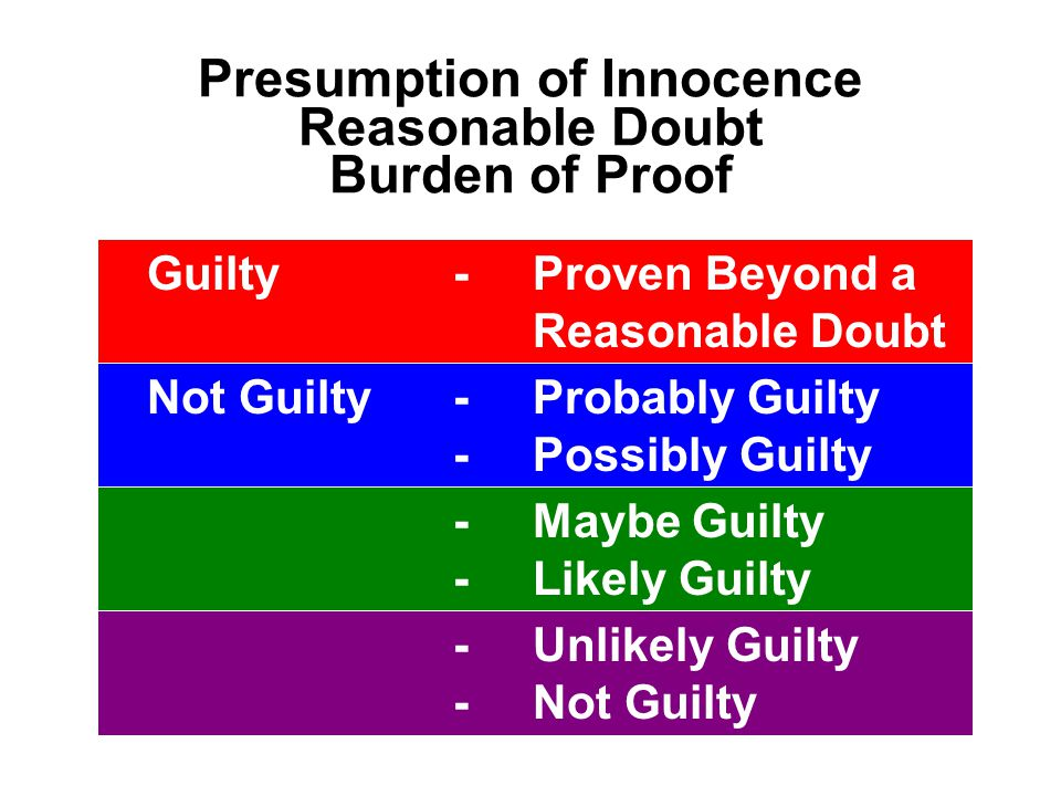 Burden of Proof  SUSPECTED  PERHAPS  MAY NOT BE  POSSIBLY NOT  UNLIKELY  PROBABLY NOT  LESS THAN LIKELY  HIGHLY UNLIKELY  PROVEN NOT GUILTY NOT GUILTY